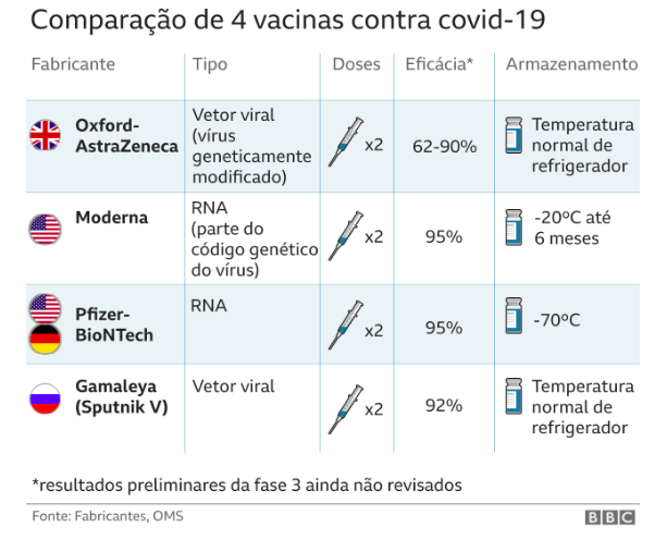 Transport of vaccines