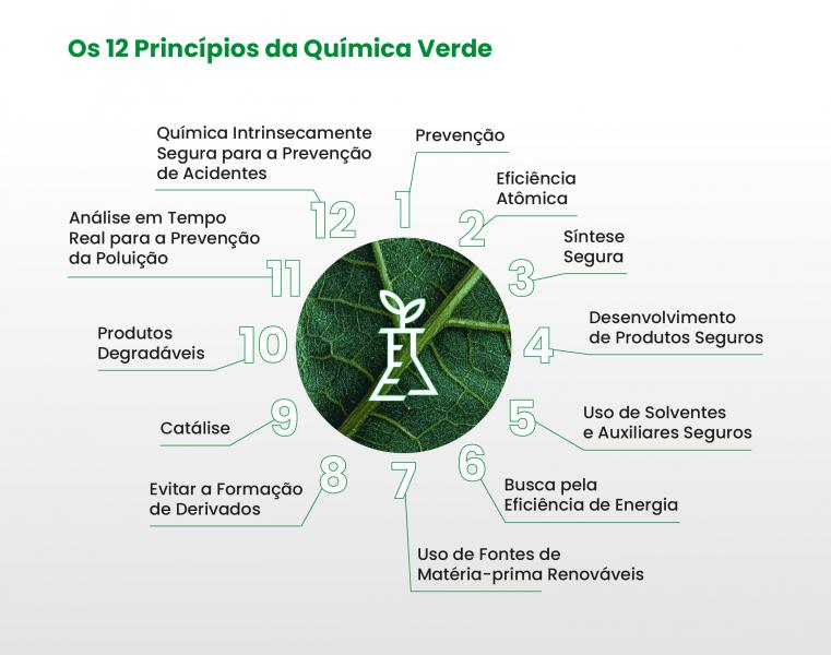 Química Verde_TNS