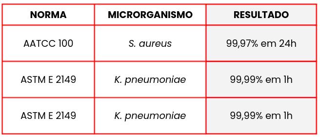 Espumas antimicrobianas